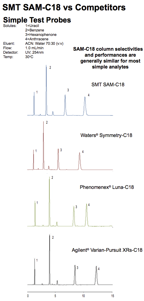 SMT C18 Columns vs Waters and Agilent and Phenomenex
