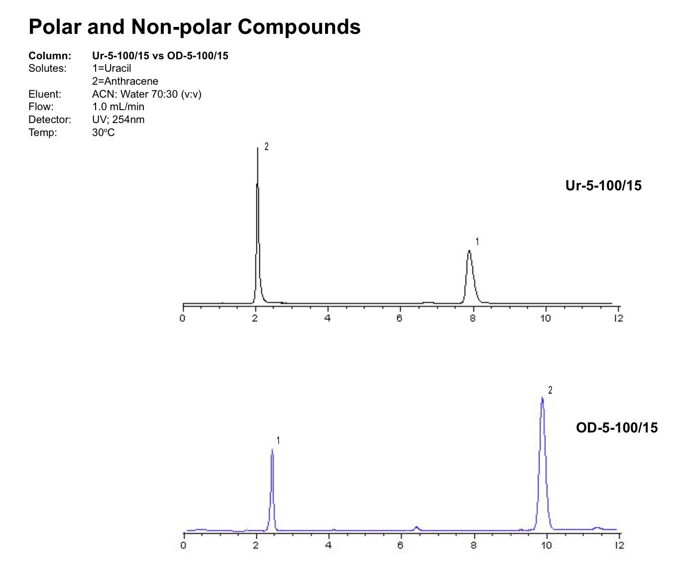Urea Solubility In Water